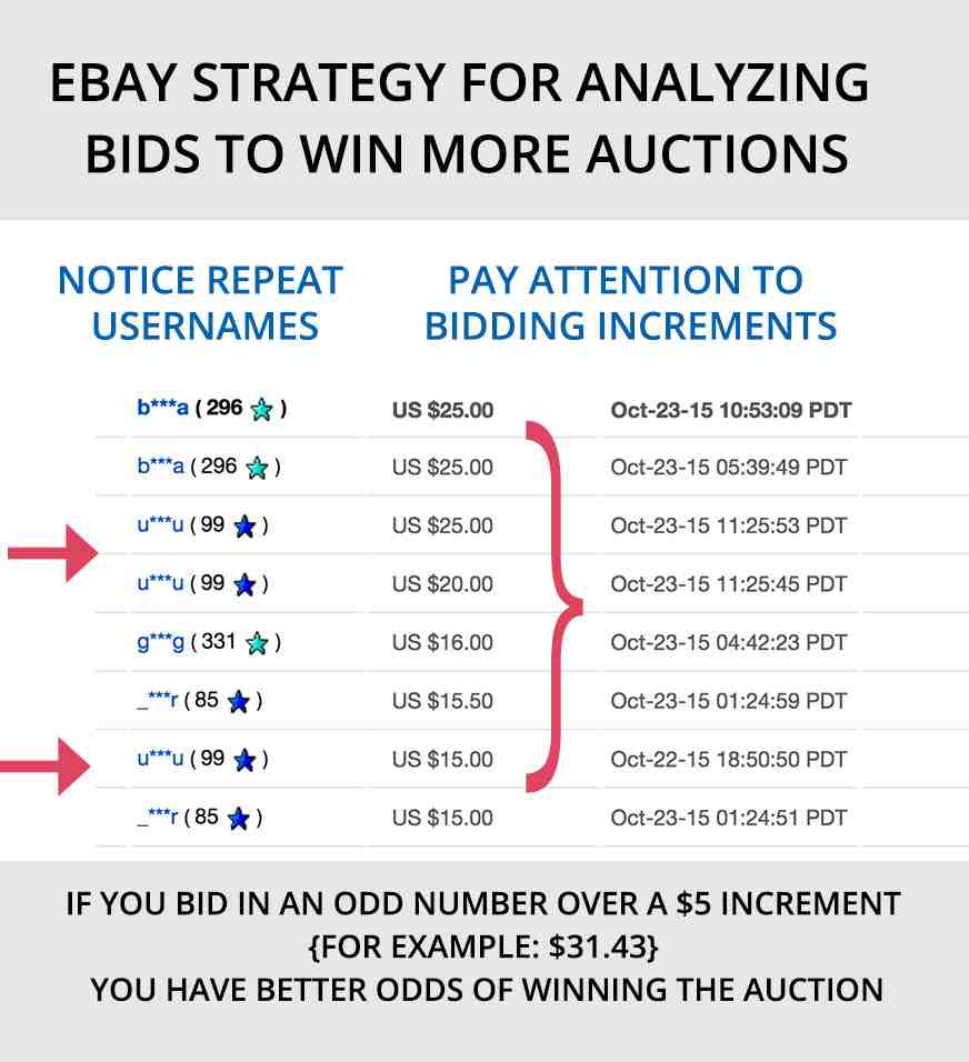 My Ebay Bidding Strategy Tips For Winning Auctions